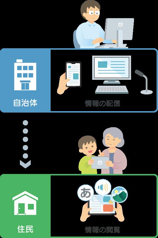 自治体や地域の情報をお届けする地域情報配信サービスです