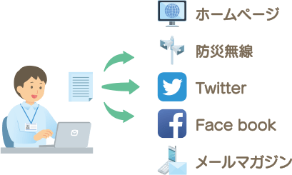 情報入力の一元化を実現